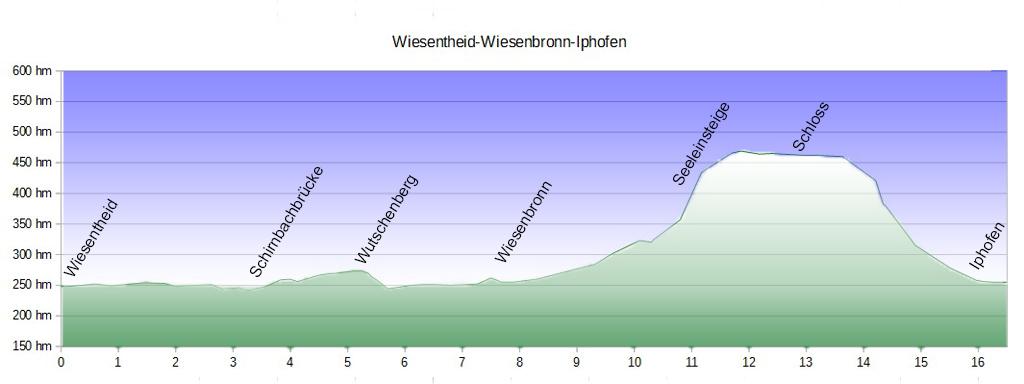 Wanderweg Profil