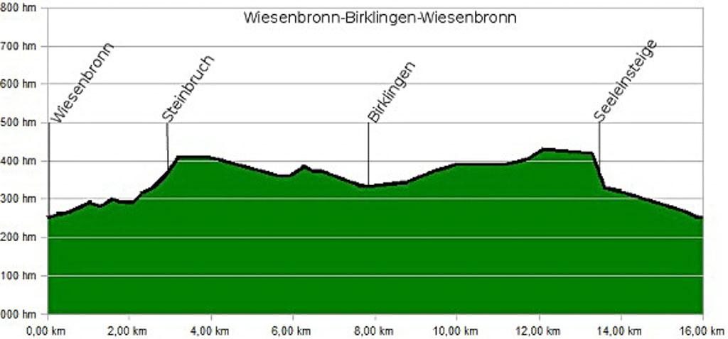 Wiesenbronn-Birklingen Höhenprofil