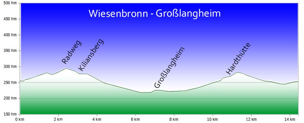 Wiesenbronn - Großlangheim Profil