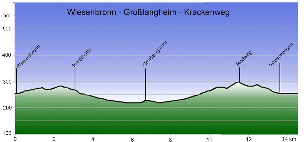 Höhenprofil Krackenweg