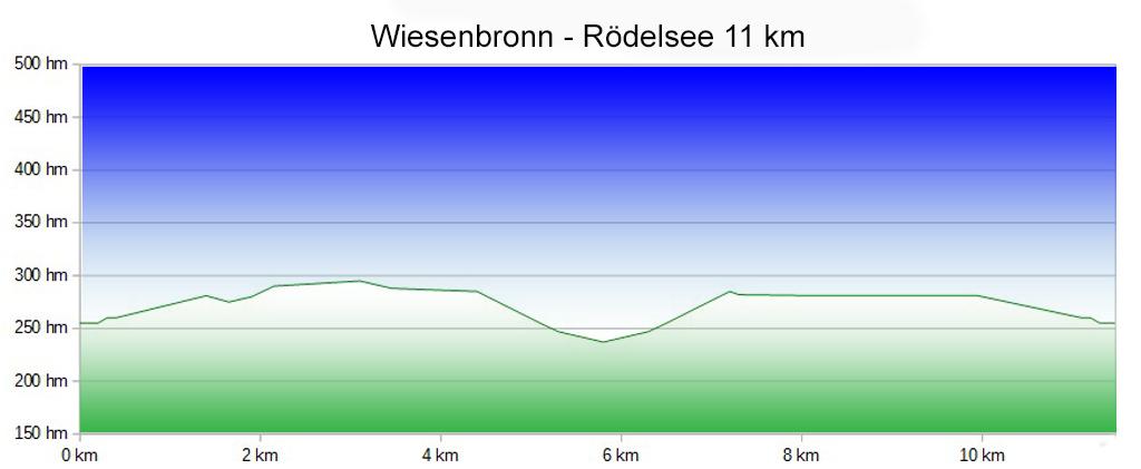 Wiesenbronn-Rödelsee 11 km Profil